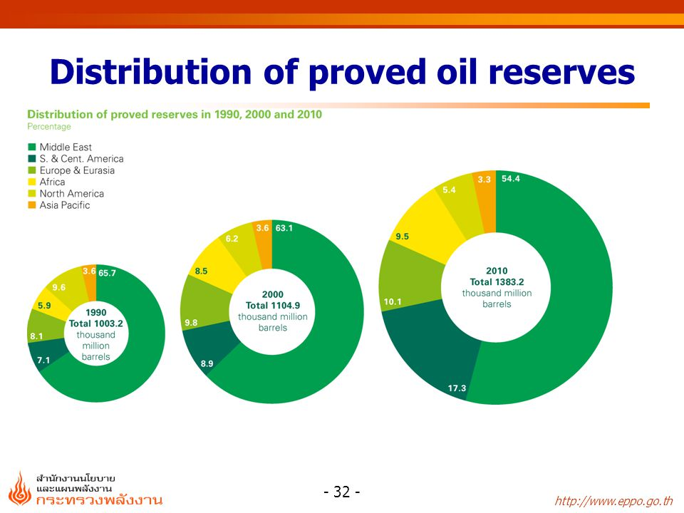 http://www.eppo.go.th - 32 - Distribution of proved oil reserves