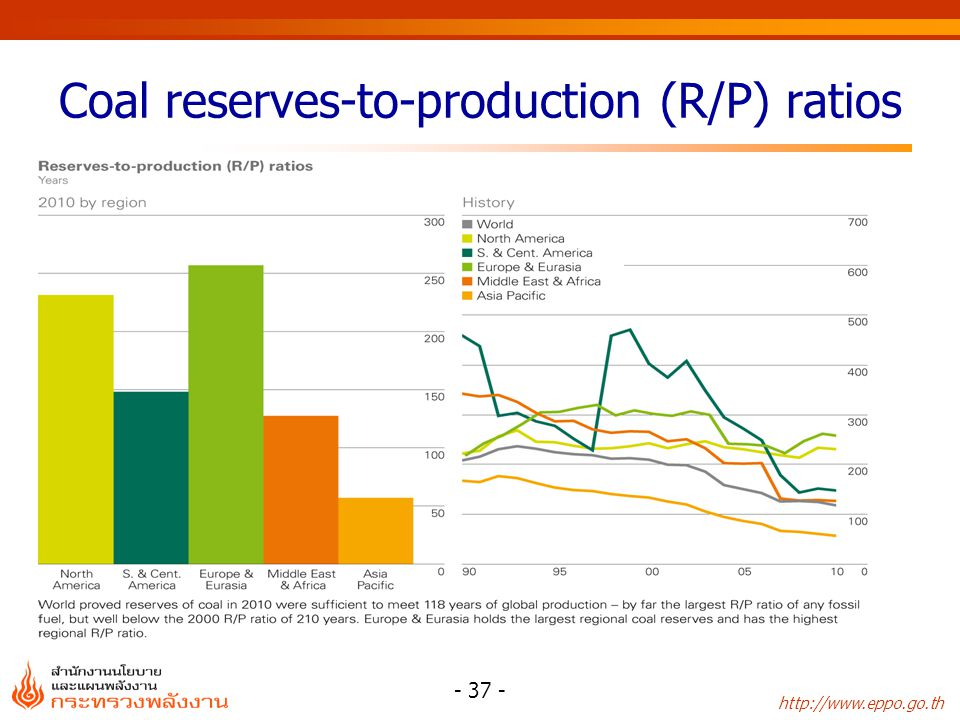 http://www.eppo.go.th - 37 - Coal reserves-to-production (R/P) ratios