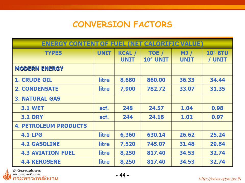 http://www.eppo.go.th - 44 - CONVERSION FACTORS ENERGY CONTENT OF FUEL (NET CALORIFIC VALUE) TYPESUNITKCAL / UNIT TOE / 10 6 UNIT MJ / UNIT 10 3 BTU /