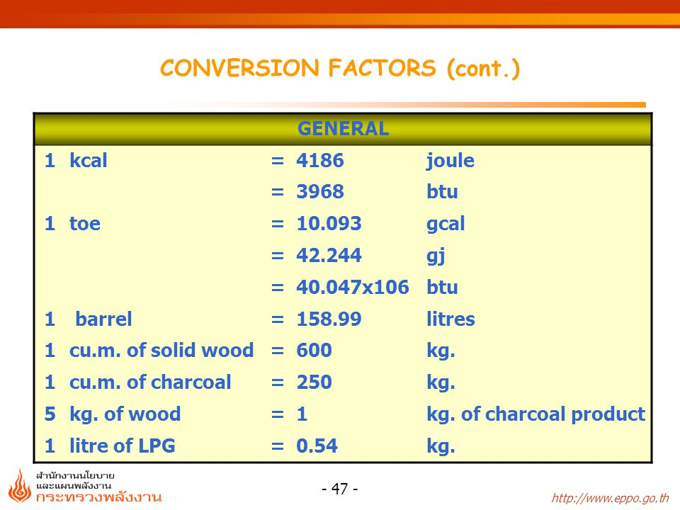 http://www.eppo.go.th - 47 - CONVERSION FACTORS (cont.) GENERAL 1kcal=4186joule =3968btu 1toe=10.093gcal =42.244gj =40.047x106btu 1 barrel=158.99litre
