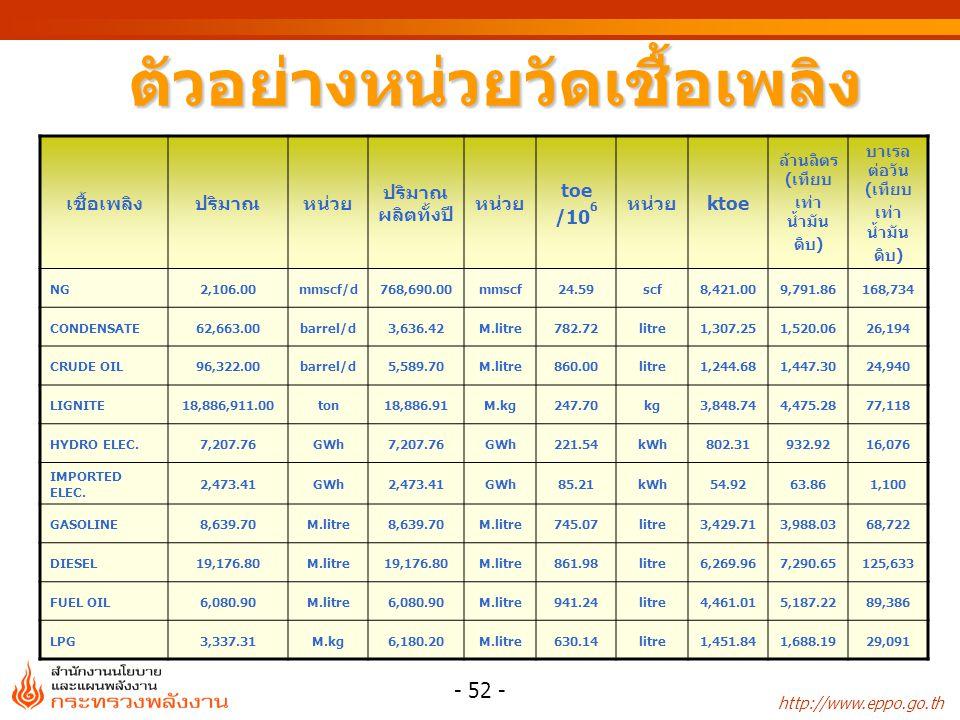 http://www.eppo.go.th - 52 - ตัวอย่างหน่วยวัดเชื้อเพลิง เชื้อเพลิงปริมาณหน่วย ปริมาณ ผลิตทั้งปี หน่วย toe /10 6 หน่วยktoe ล้านลิตร (เทียบ เท่า น้ำมัน