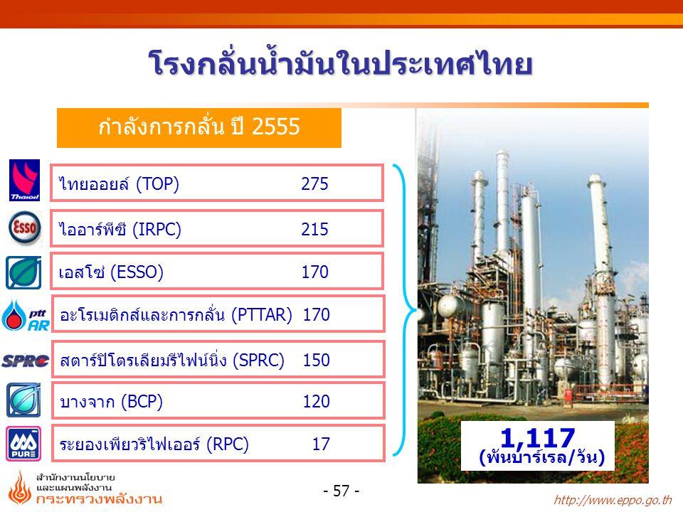 http://www.eppo.go.th - 57 - โรงกลั่นน้ำมันในประเทศไทย ไทยออยล์ (TOP)275 ไออาร์พีซี (IRPC) 215 กำลังการกลั่น ปี 2555 เอสโซ่ (ESSO)170 อะโรเมติกส์และกา