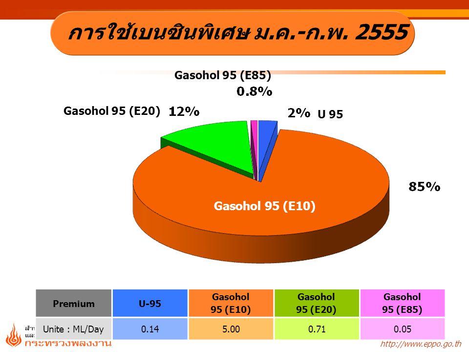 http://www.eppo.go.th Gasohol 95 (E10) U 95 Gasohol 95 (E20) PremiumU-95 Gasohol 95 (E10) Gasohol 95 (E20) Gasohol 95 (E85) Unite : ML/Day 0.145.000.7