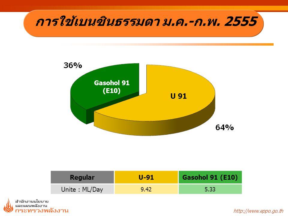 http://www.eppo.go.th Gasohol 91 (E10) U 91 RegularU-91Gasohol 91 (E10) Unite : ML/Day 9.425.33 การใช้เบนซินธรรมดา ม.ค.-ก.พ. 2555