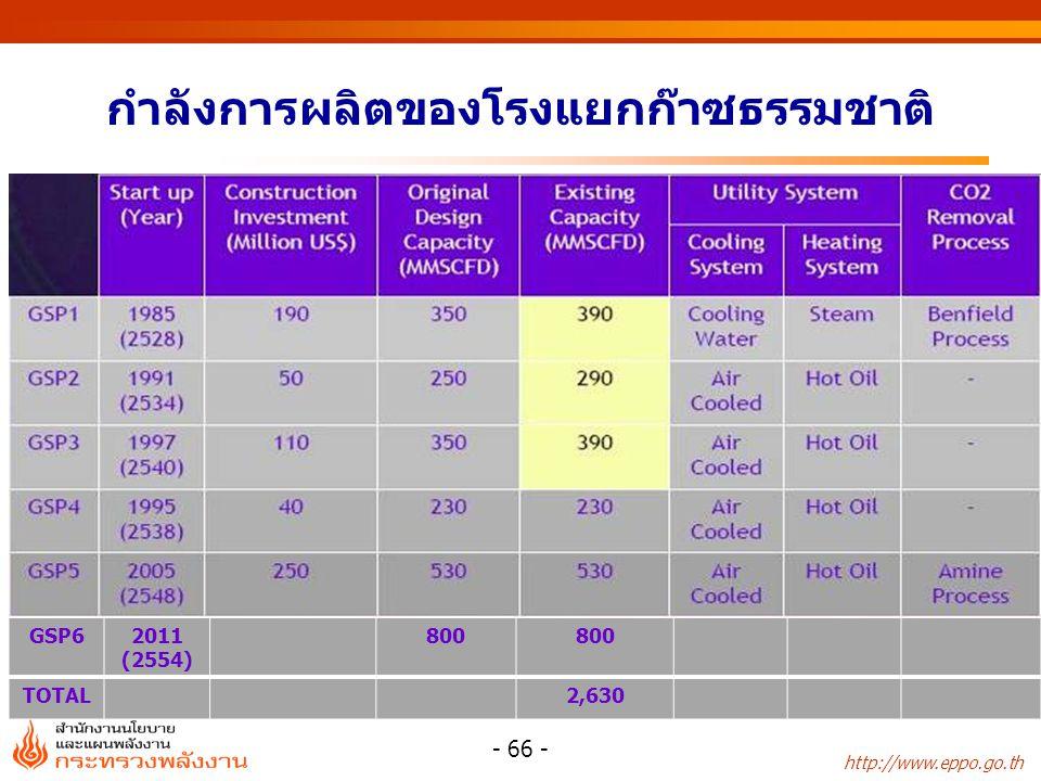 http://www.eppo.go.th - 66 - กำลังการผลิตของโรงแยกก๊าซธรรมชาติ GSP62011 (2554) 800 TOTAL2,630
