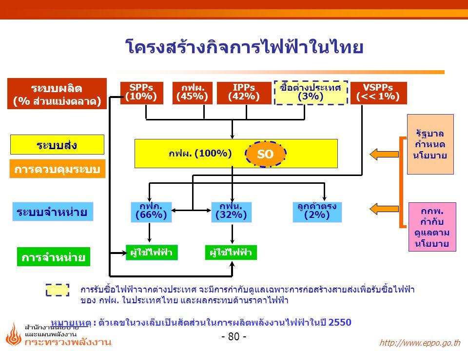 http://www.eppo.go.th - 80 - โครงสร้างกิจการไฟฟ้าในไทย ซื้อต่างประเทศ (3%) SPPs (10%) กฟผ. (45%) IPPs (42%) ระบบผลิต (% ส่วนแบ่งตลาด) ระบบส่ง ระบบจำหน