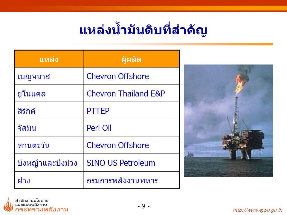 http://www.eppo.go.th - 9 - แหล่งน้ำมันดิบที่สำคัญ แหล่งผู้ผลิต เบญจมาสChevron Offshore ยูโนแคลChevron Thailand E&P สิริกิต์PTTEP จัสมินPerl Oil ทานตะ