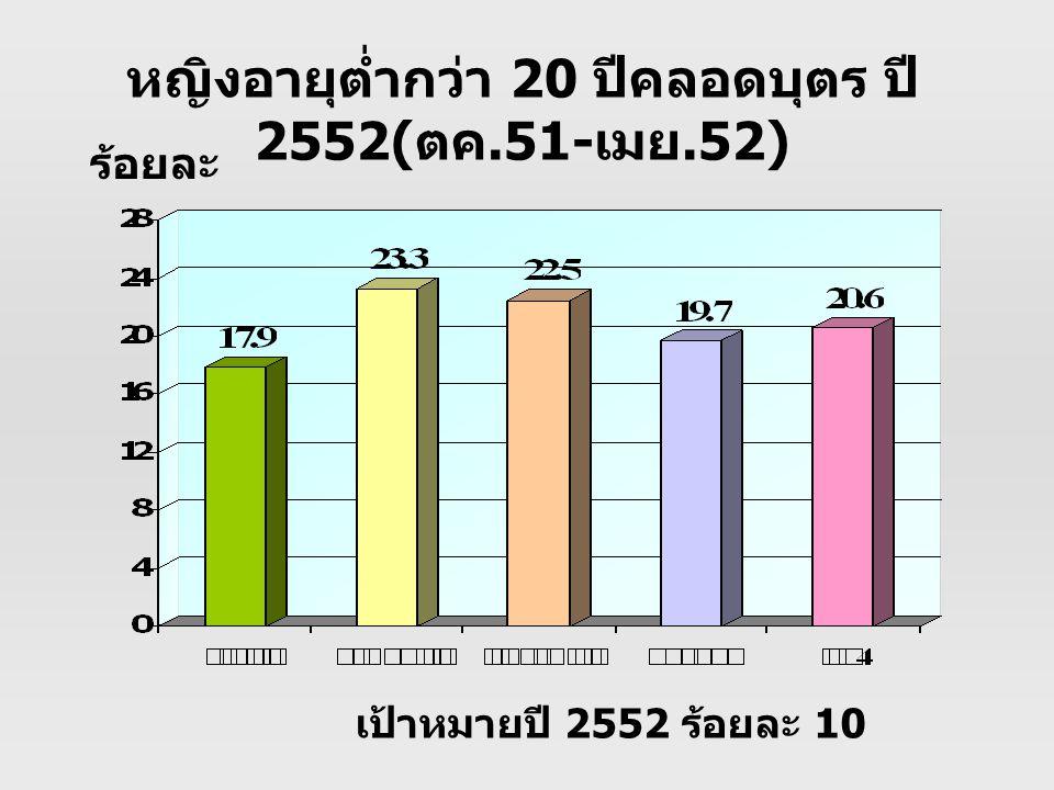 เป้าหมายปี 2552 ร้อยละ 10 ร้อยละ หญิงอายุต่ำกว่า 20 ปีคลอดบุตร ปี 2552( ตค.51- เมย.52)