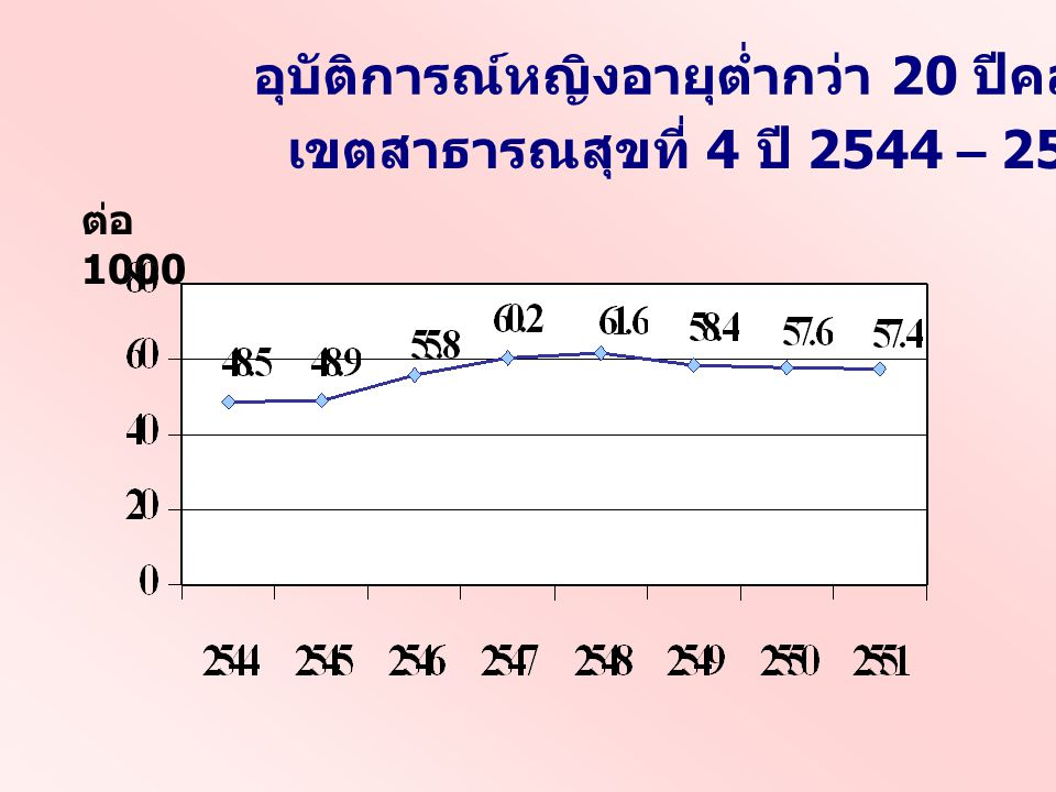 อุบัติการณ์หญิงอายุต่ำกว่า 20 ปีคลอดบุตร รายจังหวัด ปี 2544 – 2551 เป้าหมายปี 2552 : ร้อยละ 10 ต่อ 1000