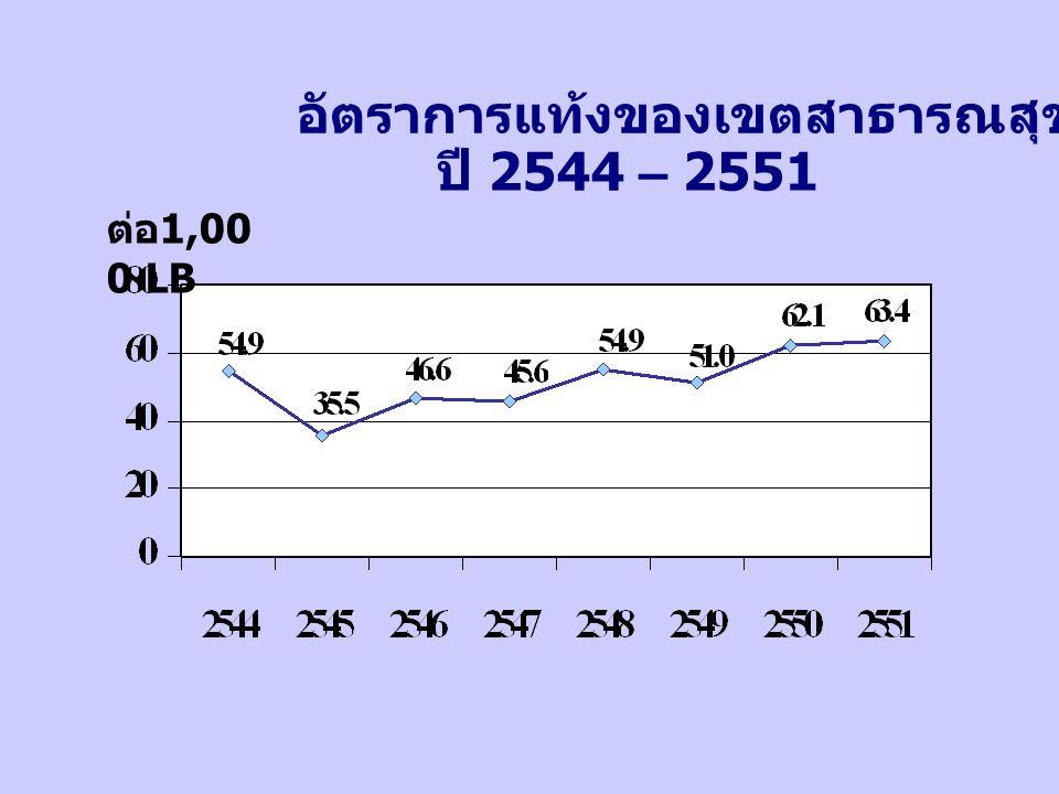 ต่อ 1,00 0 LB อัตราการแท้งของเขตสาธารณสุขที่ 4 ปี 2544 – 2551