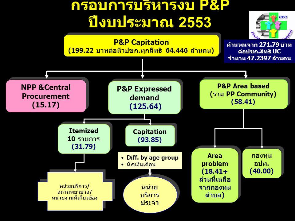 กรอบการบริหารงบ P&P ปีงบประมาณ 2553 NPP &Central Procurement (15.17) NPP &Central Procurement (15.17) P&P Area based (รวม PP Community) (58.41) P&P Area based (รวม PP Community) (58.41) P&P Expressed demand (125.64) P&P Expressed demand (125.64) P&P Capitation (199.22 บาทต่อหัวปชก.ทุกสิทธิ 64.446 ล้านคน) P&P Capitation (199.22 บาทต่อหัวปชก.ทุกสิทธิ 64.446 ล้านคน) Area problem (18.41+ ส่วนที่เหลือ จากกองทุน ตำบล) Area problem (18.41+ ส่วนที่เหลือ จากกองทุน ตำบล) กองทุน อปท.