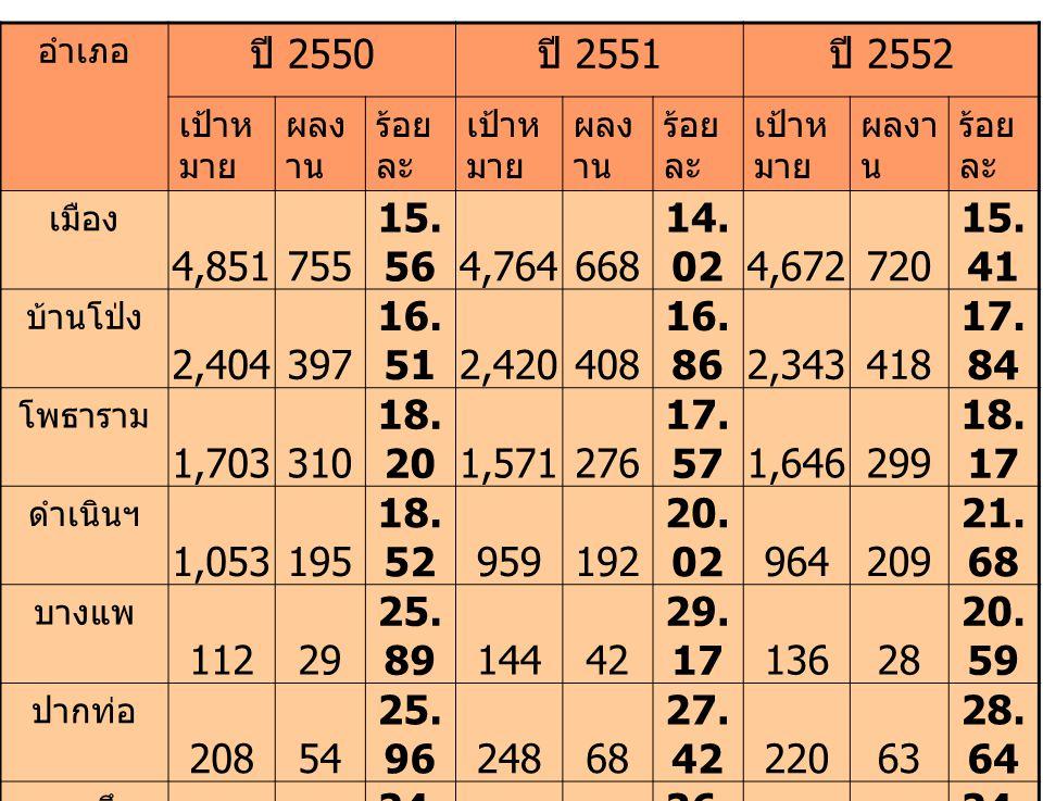 อำเภอ ปี 2550 ปี 2551 ปี 2552 เป้าห มาย ผลง าน ร้อย ละ เป้าห มาย ผลง าน ร้อย ละ เป้าห มาย ผลงา น ร้อย ละ เมือง 4,851755 15. 564,764668 14. 024,672720