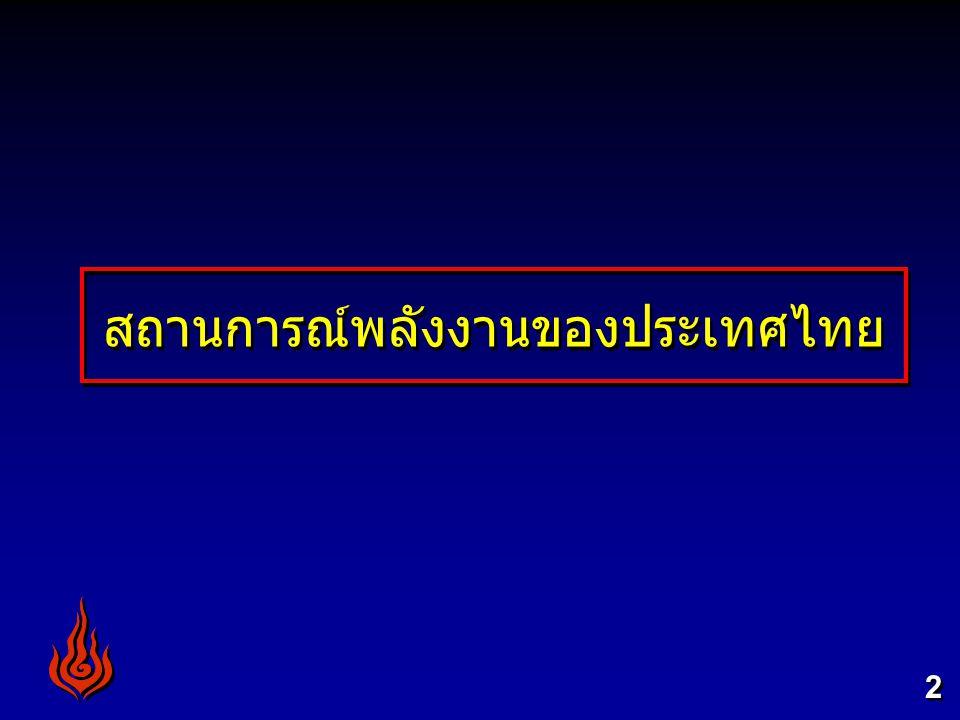 สถานการณ์พลังงานของไทยในปี 2551 Ref : EPPO, Thailand Energy Statistics 2008 25472548254925502551 การใช้1,4501,5201,5481,6061,624 การผลิต676743765794850 การนำเข้า (สุทธิ)988980978998941 การนำเข้า/การใช้ (%)6864636258 อัตราการเปลี่ยนแปลง (%) การใช้7.74.81.83.81.1 การผลิต1.59.93.03.77.1 การนำเข้า (สุทธิ)13.8-0.9-0.22.0-5.7 หน่วย : เทียบเท่าพันบาร์เรล น้ำมันดิบต่อวัน