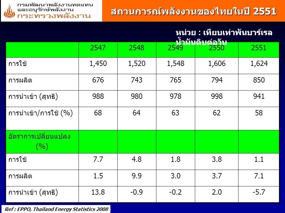 สถานการณ์พลังงานของไทยในปี 2551 Ref : EPPO, Thailand Energy Statistics 2008 25472548254925502551 การใช้1,4501,5201,5481,6061,624 การผลิต67674376579485