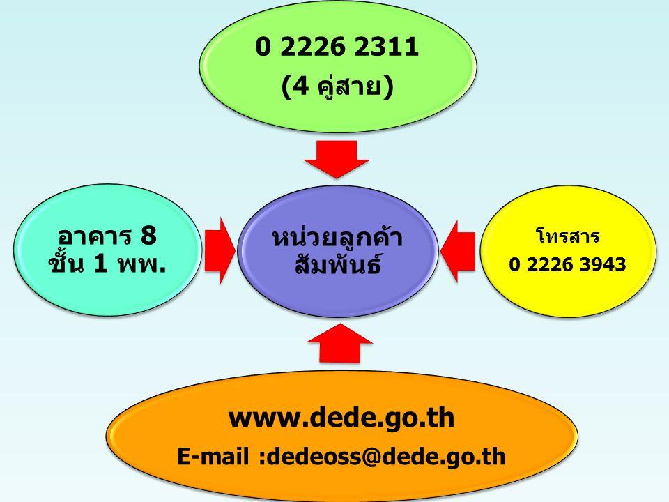 31 หน่วยลูกค้า สัมพันธ์ 0 2226 2311 (4 คู่สาย) โทรสาร 0 2226 3943 www.dede.go.th E-mail :dedeoss@dede.go.th อาคาร 8 ชั้น 1 พพ.