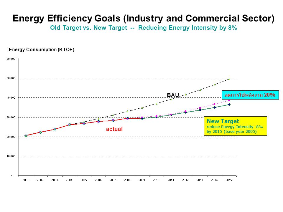Energy Intensity Target (Industry and Commercial Sector) New Target -- Reducing Energy Intensity by 25% by 2030 (base year 2005) ASEAN Regional Target Base Year 2005 (EI = 9.03) 25% reduction by 2030 (EI = 6.77) APEC Minister Declaration Actual Target 8% reduction by 2015 (EI = 8.31)