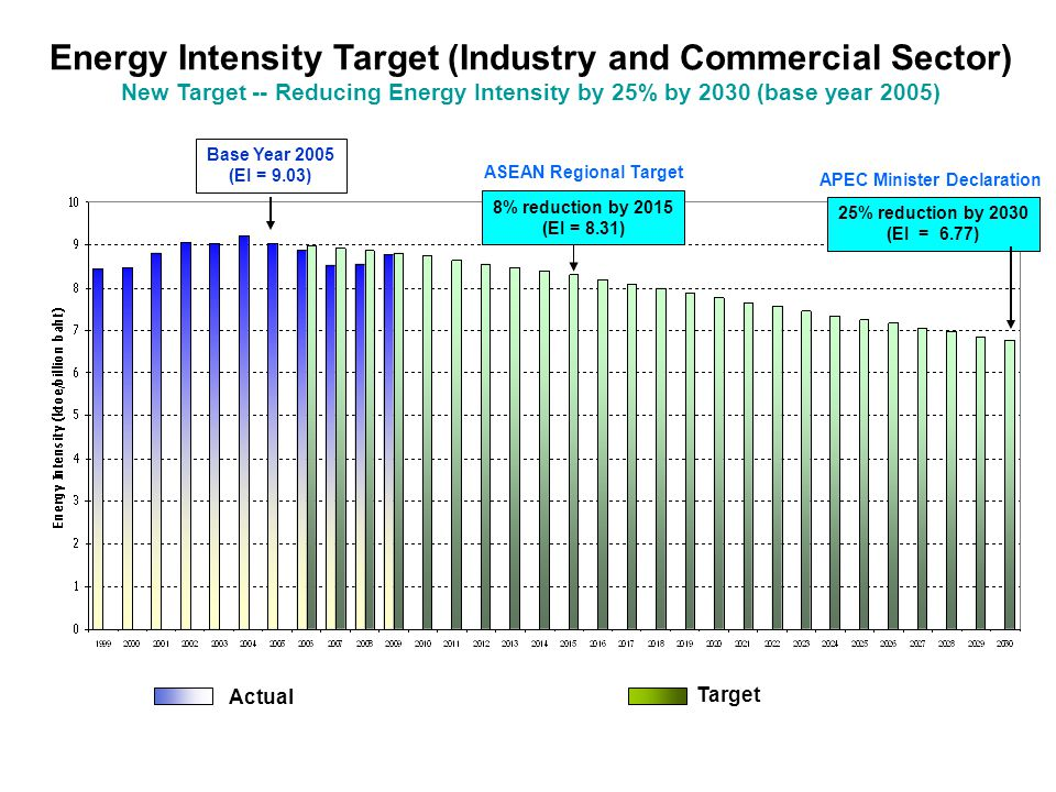 Energy Intensity Target (Industry and Commercial Sector) New Target -- Reducing Energy Intensity by 25% by 2030 (base year 2005) ASEAN Regional Target