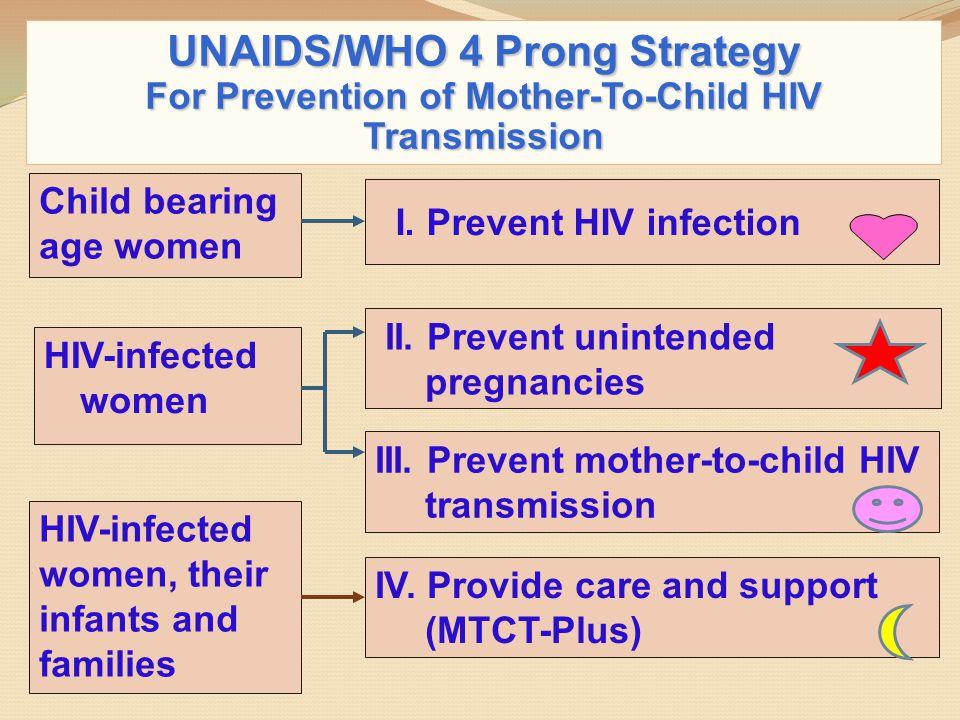 ผังการให้บริการอนามัยการเจริญพันธุ์แก่ผู้ติดเชื้อ เอชไอวี ผู้ติดเชื้อเอชไอวี คัดกรองความต้องการการบริการเรื่องการวางแผนครอบครัว ไม่ต้องการ FP* ต้องการ FP* - ให้ความรู้เรื่อง บริการคุมกำเนิด และ การมีเพศสัมพันธ์ แบบปลอดภัย ต้องการมีบุตร ไม่ต้องการมีบุตร ส่งรับการปรึกษาเพื่อ การตัดสินใจมีบุตร ให้บริการคุมกำเนิด ต้องการตั้งครรภ์/มีบุตร ไม่พร้อมตั้งครรภ์/ มีบุตร บริการ PMTCT
