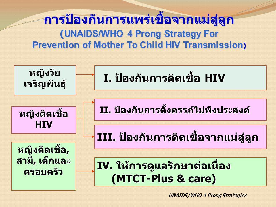 II. ป้องกันการตั้งครรภ์ไม่พึงประสงค์ II. ป้องกันการตั้งครรภ์ไม่พึงประสงค์ III. ป้องกันการติดเชื้อจากแม่สู่ลูก การป้องกันการแพร่เชื้อจากแม่สู่ลูก (UNAI