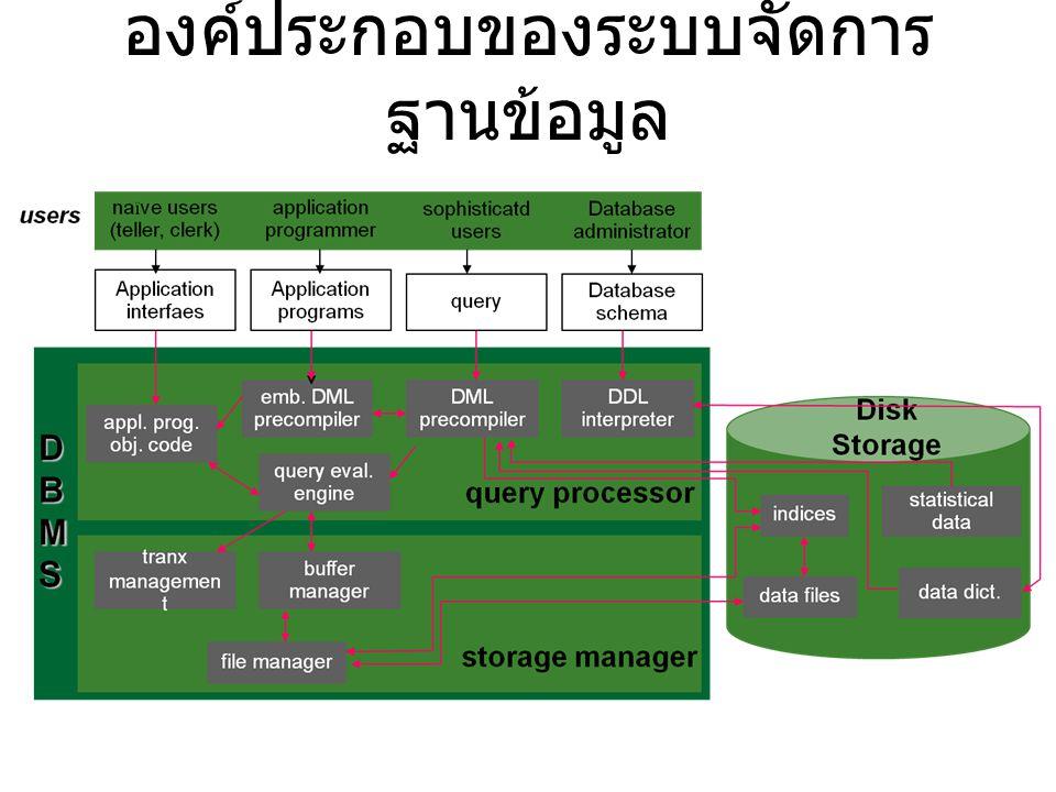 องค์ประกอบของระบบจัดการ ฐานข้อมูล