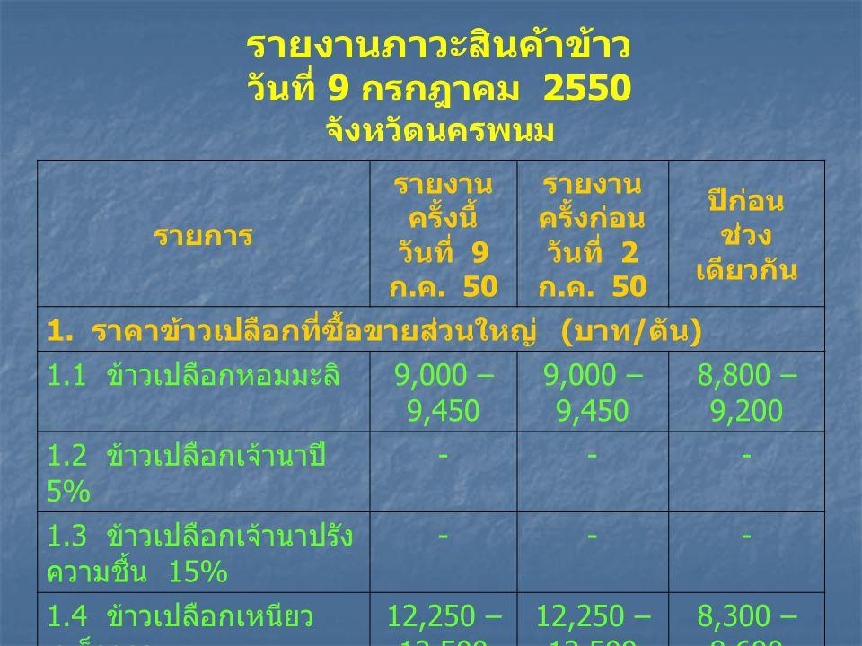 รายงานภาวะสินค้าข้าว วันที่ 9 กรกฎาคม 2550 จังหวัดนครพนม รายการ รายงาน ครั้งนี้ วันที่ 9 ก.