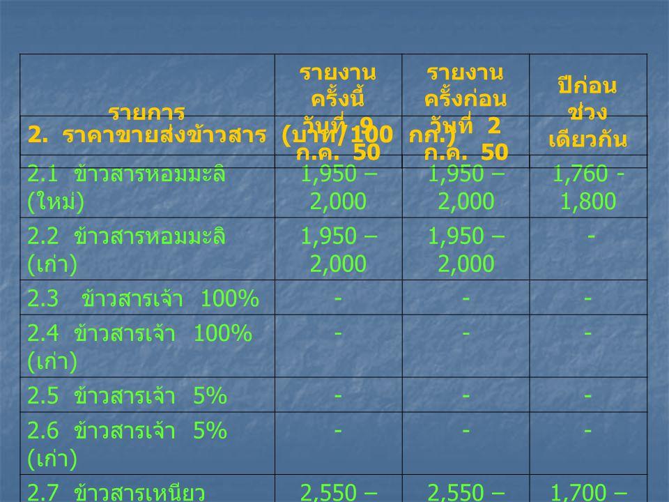 2. ราคาขายส่งข้าวสาร ( บาท /100 กก.) 2.1 ข้าวสารหอมมะลิ ( ใหม่ ) 1,950 – 2,000 1,760 - 1,800 2.2 ข้าวสารหอมมะลิ ( เก่า ) 1,950 – 2,000 - 2.3 ข้าวสารเจ
