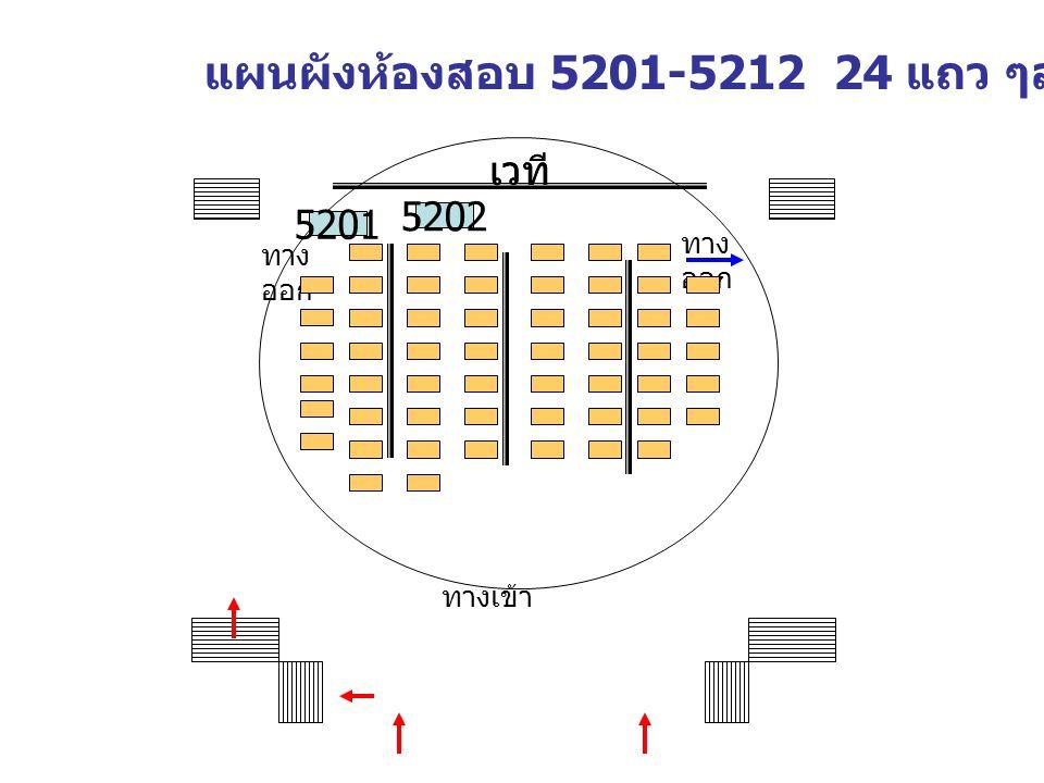 เวที แผนผังห้องสอบ 5201-5212 24 แถว ๆละ 15 ที่นั่ง ทาง ออก ทางเข้า ทาง ออก 5202 5201 เวที