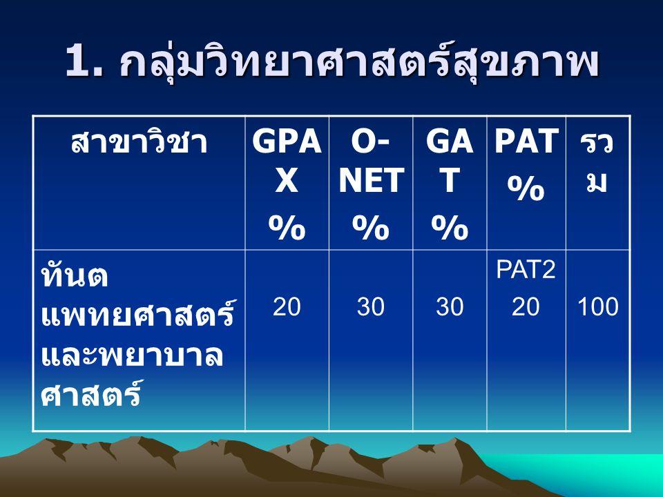1. กลุ่มวิทยาศาสตร์สุขภาพ สาขาวิชา GPA X % O- NET % GA T % PAT % รว ม ทันต แพทยศาสตร์ และพยาบาล ศาสตร์ 2030 PAT2 20100