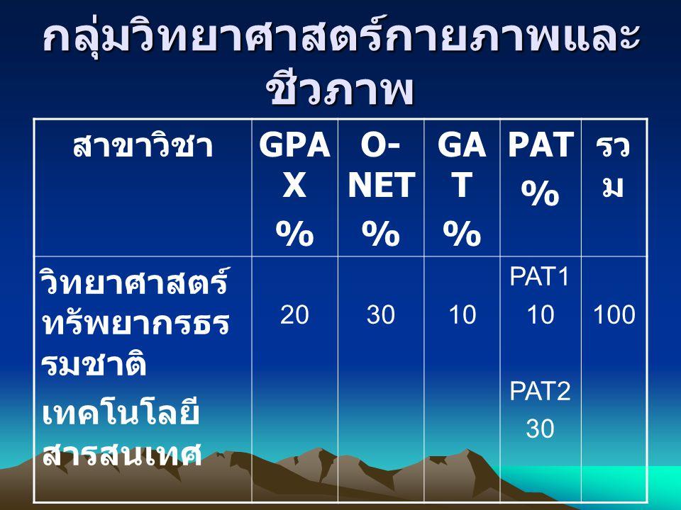 กลุ่มวิทยาศาสตร์กายภาพและ ชีวภาพ สาขาวิชา GPA X % O- NET % GA T % PAT % รว ม วิทยาศาสตร์ ทรัพยากรธร รมชาติ เทคโนโลยี สารสนเทศ 203010 PAT1 10 PAT2 30 1