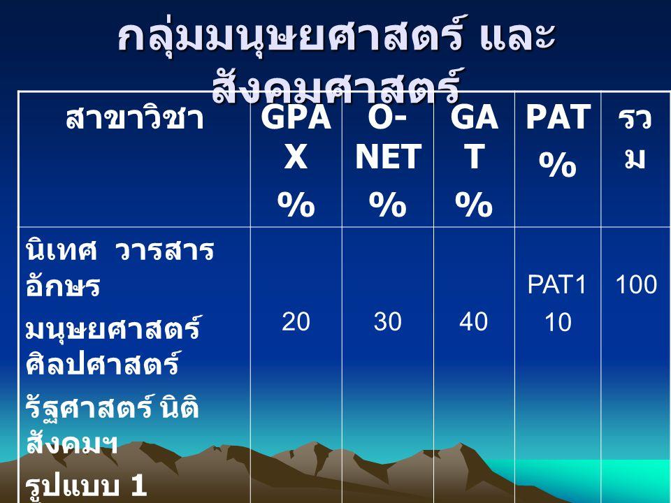 กลุ่มมนุษยศาสตร์ และ สังคมศาสตร์ สาขาวิชา GPA X % O- NET % GA T % PAT % รว ม นิเทศ วารสาร อักษร มนุษยศาสตร์ ศิลปศาสตร์ รัฐศาสตร์ นิติ สังคมฯ รูปแบบ 1
