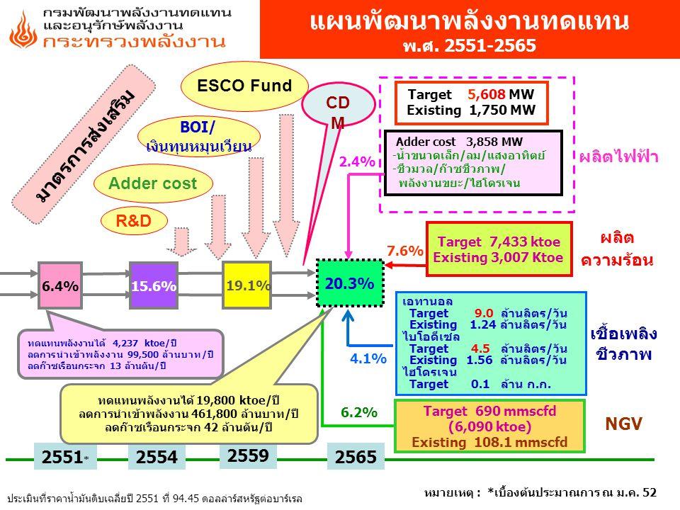 7.6% Target 5,608 MW Existing 1,750 MW Adder cost 3,858 MW -น้ำขนาดเล็ก/ลม/แสงอาทิตย์ -ชีวมวล/ก๊าซชีวภาพ/ พลังงานขยะ/ไฮโดรเจน Target 7,433 ktoe Existi
