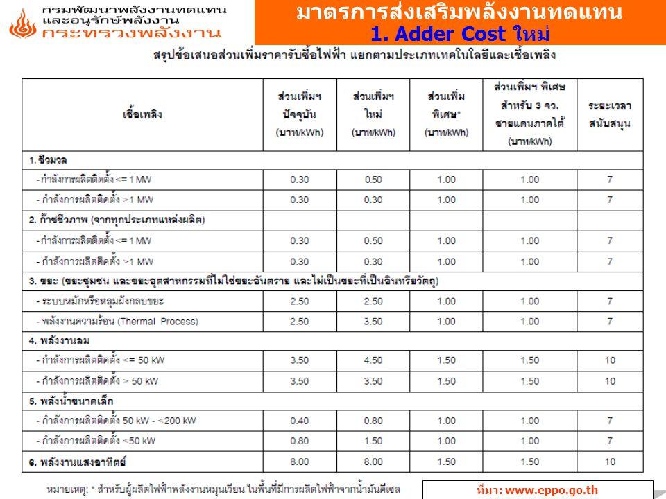 มาตรการส่งเสริมพลังงานทดแทน 1. Adder Cost ใหม่ ที่มา: www.eppo.go.th