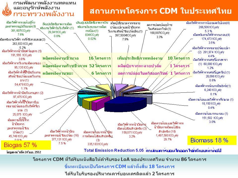 สถานภาพโครงการ CDM ในประเทศไทย โครงการ CDM ที่ได้รับหนังสือให้คำรับรอง LoA ของประเทศไทย จำนวน 86 โครงการ ขึ้นทะเบียนเป็นโครงการ CDM แล้วทั้งสิ้น 18 โค