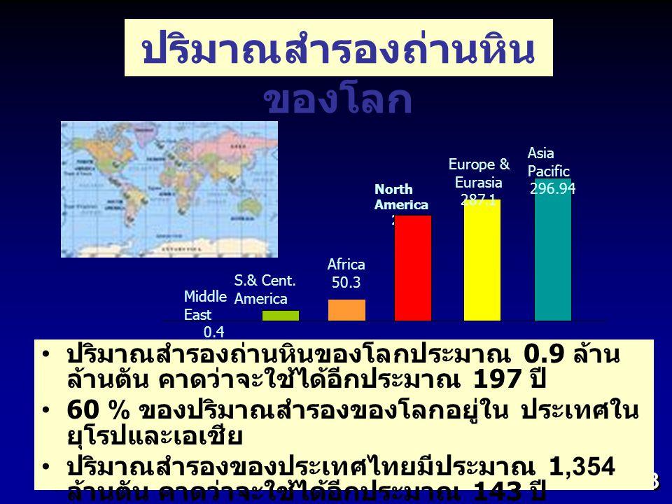 3 ปริมาณสำรองถ่านหินของโลกประมาณ 0.9 ล้าน ล้านตัน คาดว่าจะใช้ได้อีกประมาณ 197 ปี 60 % ของปริมาณสำรองของโลกอยู่ใน ประเทศใน ยุโรปและเอเชีย ปริมาณสำรองขอ