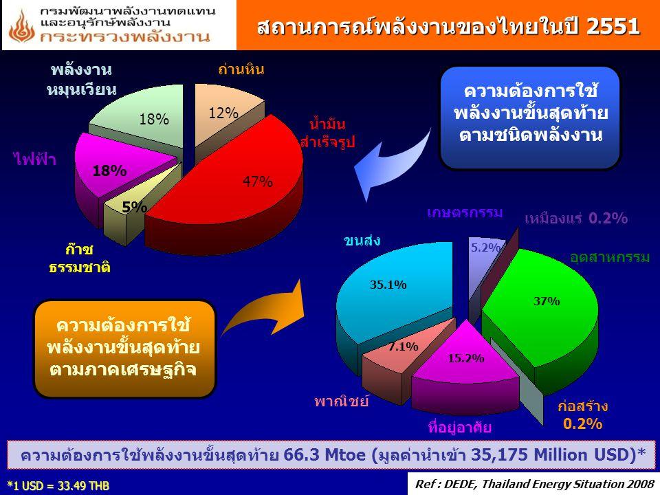 สถานการณ์พลังงานของไทยในปี 2551 ความต้องการใช้ พลังงานขั้นสุดท้าย ตามชนิดพลังงาน ความต้องการใช้ พลังงานขั้นสุดท้าย ตามภาคเศรษฐกิจ น้ำมัน สำเร็จรูป ก๊า