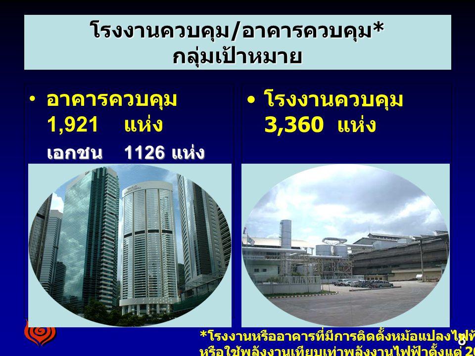 8 โรงงานควบคุม/อาคารควบคุม* กลุ่มเป้าหมาย อาคารควบคุม 1,921 แห่ง เอกชน 1126 แห่ง ราชการ 795 แห่ง โรงงานควบคุม 3,360 แห่ง * โรงงานหรืออาคารที่มีการติดต