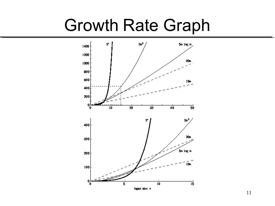 11 Growth Rate Graph