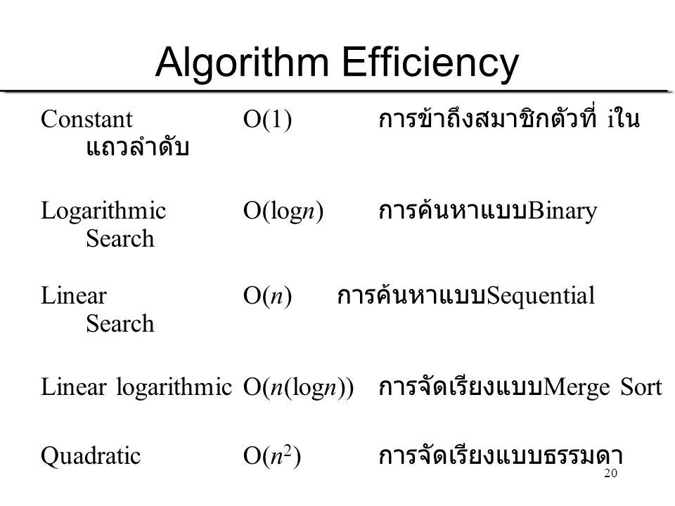 20 Algorithm Efficiency Constant O(1) การข้าถึงสมาชิกตัวที่ i ใน แถวลำดับ Logarithmic O(logn) การค้นหาแบบ Binary Search LinearO(n) การค้นหาแบบ Sequent