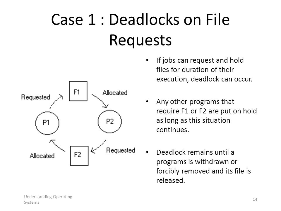 Understanding Operating Systems 14 Case 1 : Deadlocks on File Requests If jobs can request and hold files for duration of their execution, deadlock ca