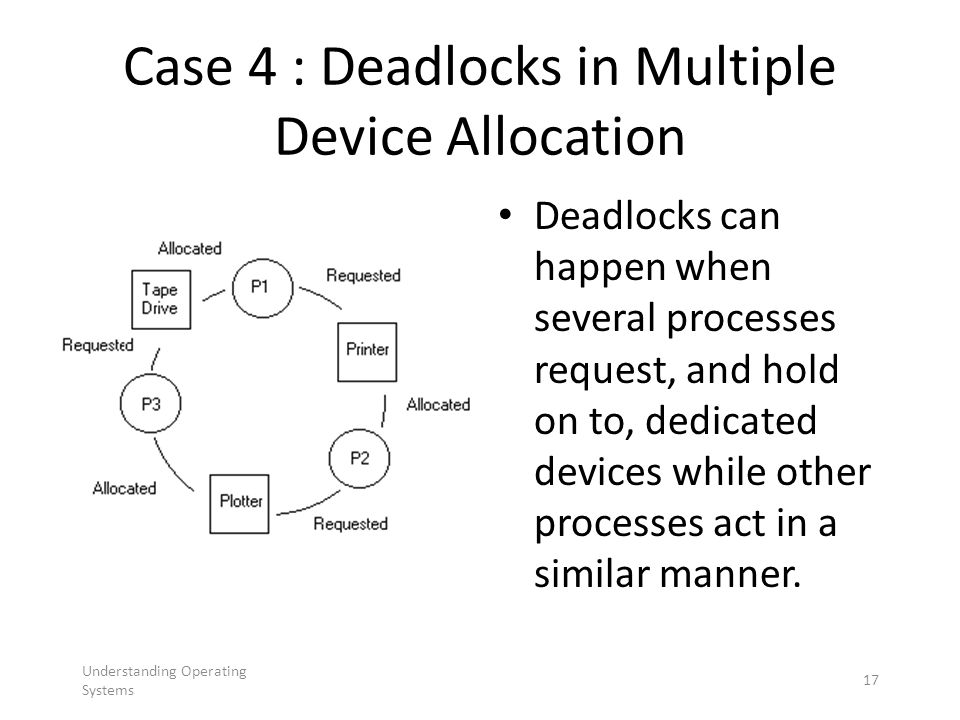 Understanding Operating Systems 17 Case 4 : Deadlocks in Multiple Device Allocation Deadlocks can happen when several processes request, and hold on t
