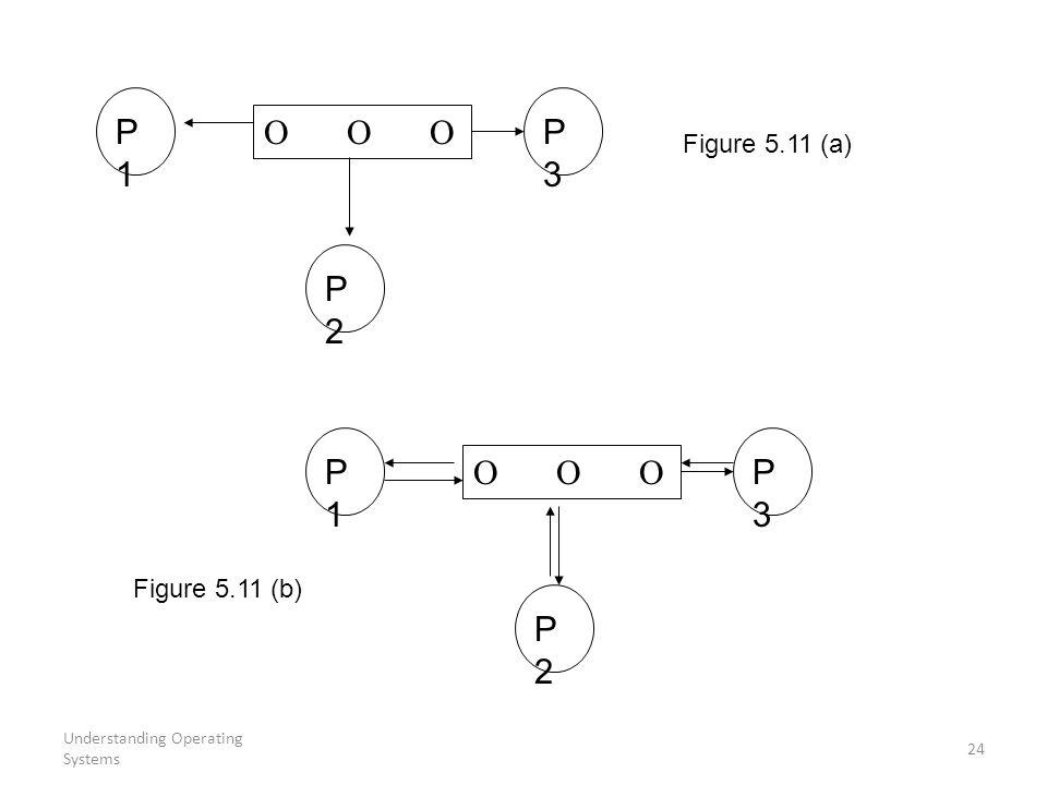 Understanding Operating Systems 24 P1P1 P2P2    P3P3 P1P1 P2P2 P3P3 Figure 5.11 (a) Figure 5.11 (b)