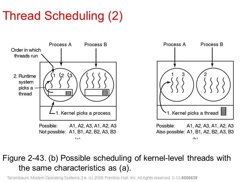 Figure 2-43. (b) Possible scheduling of kernel-level threads with the same characteristics as (a). Thread Scheduling (2) Tanenbaum, Modern Operating S