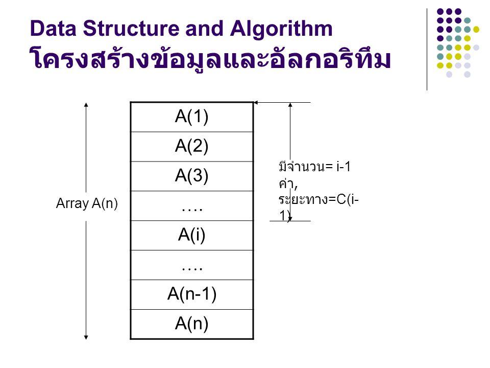 Data Structure and Algorithm โครงสร้างข้อมูลและอัลกอริทึม A(1) A(2) A(3) ….…. A(i) ….…. A(n-1) A(n) Array A(n) มีจำนวน = i-1 ค่า, ระยะทาง =C(i- 1)