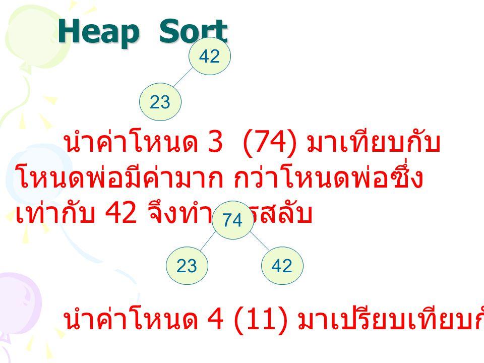 Heap Sort 42 23 นำค่าโหนด 3 (74) มาเทียบกับ โหนดพ่อมีค่ามาก กว่าโหนดพ่อซึ่ง เท่ากับ 42 จึงทำการสลับ 74 4223 นำค่าโหนด 4 (11) มาเปรียบเทียบกับโหนดพ่อ