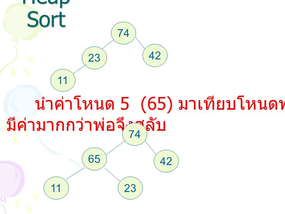 Heap Sort 74 42 23 11 นำค่าโหนด 5 (65) มาเทียบโหนดพ่อ (23) แต่โหนด 5 มีค่ามากกว่าพ่อจึงสลับ 74 42 65 2311