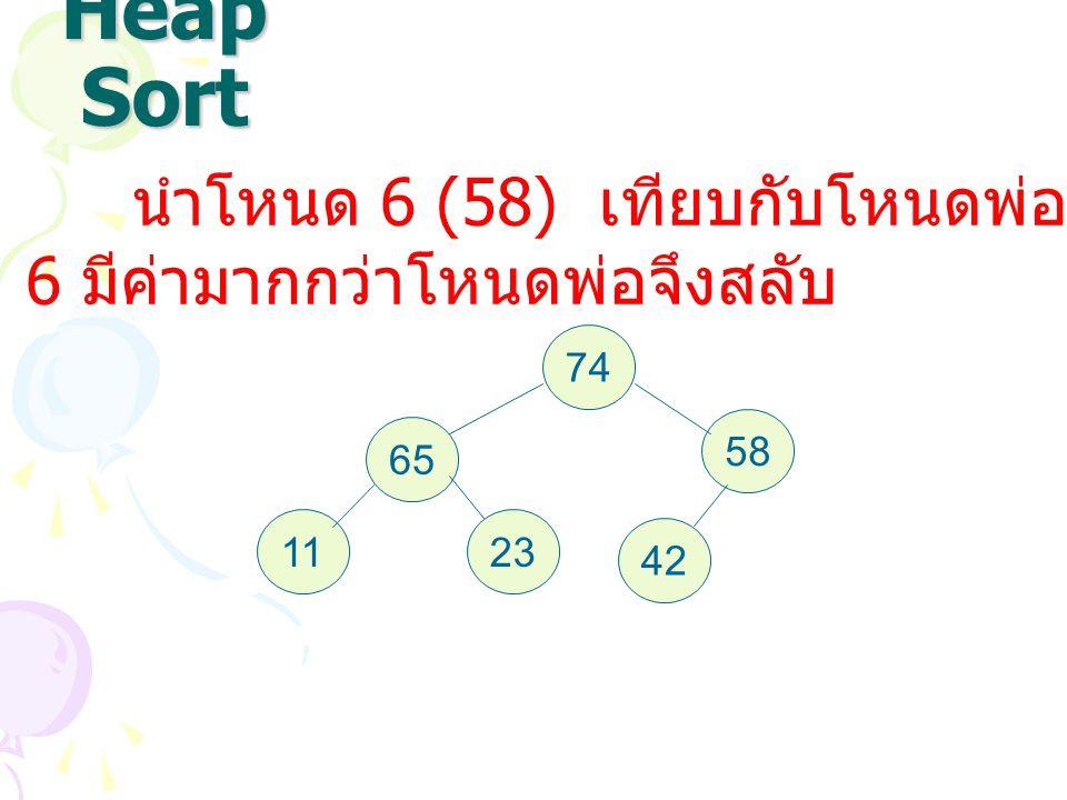 Heap Sort นำโหนด 6 (58) เทียบกับโหนดพ่อปรากฏว่าโหนด 6 มีค่ามากกว่าโหนดพ่อจึงสลับ 74 65 58 1123 42