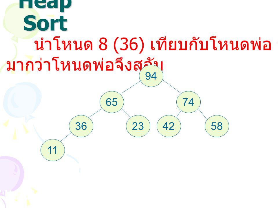Heap Sort นำโหนด 8 (36) เทียบกับโหนดพ่อ ปรากฏว่า 36 มากว่าโหนดพ่อจึงสลับ 94 6574 36234258 11 จากนั้นให้ค่า Address Node แล้วทำการสลับตำแหน่ง แบบ Selec