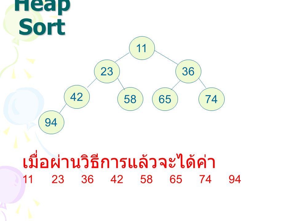 Heap Sort 11 2336 42 58 6574 94 เมื่อผ่านวิธีการแล้วจะได้ค่า 1123364258657494
