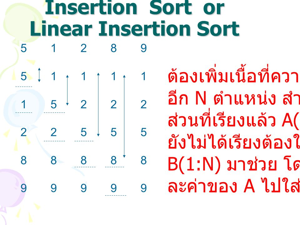 Insertion Sort or Linear Insertion Sort 512895111115222225558888899999512895111115222225558888899999 ต้องเพิ่มเนื้อที่ความจำเพิ่ม อีก N ตำแหน่ง สำหรับ