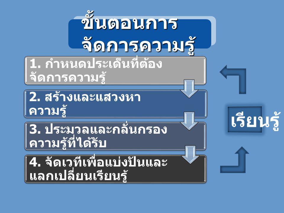 ขั้นตอนการ จัดการความรู้ 1.กำหนดประเด็นที่ต้อง จัดการความรู้ 2.